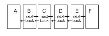 ภาพการทำงานของ Doubly-linked list